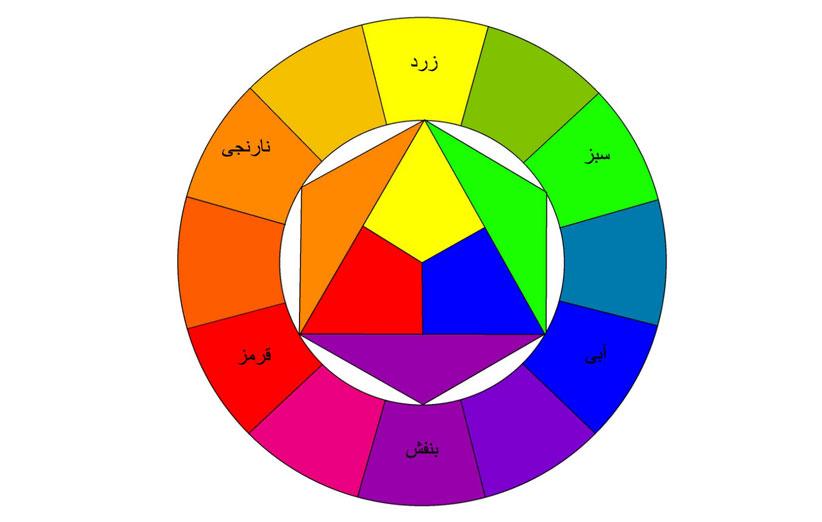 تصویر چرخه رنگهای مکمل در دکوراسیون منزل